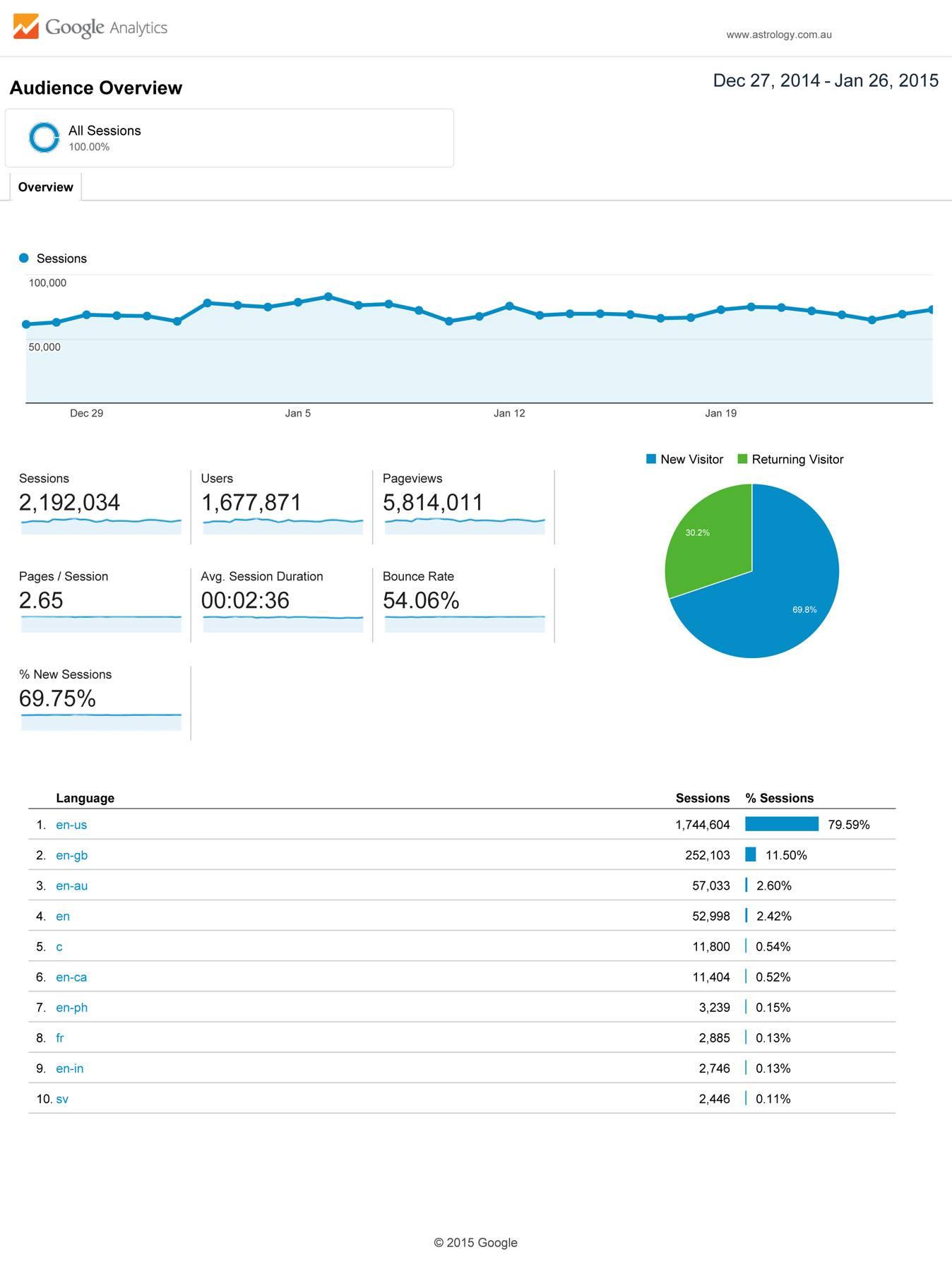 stats-june-july-2012