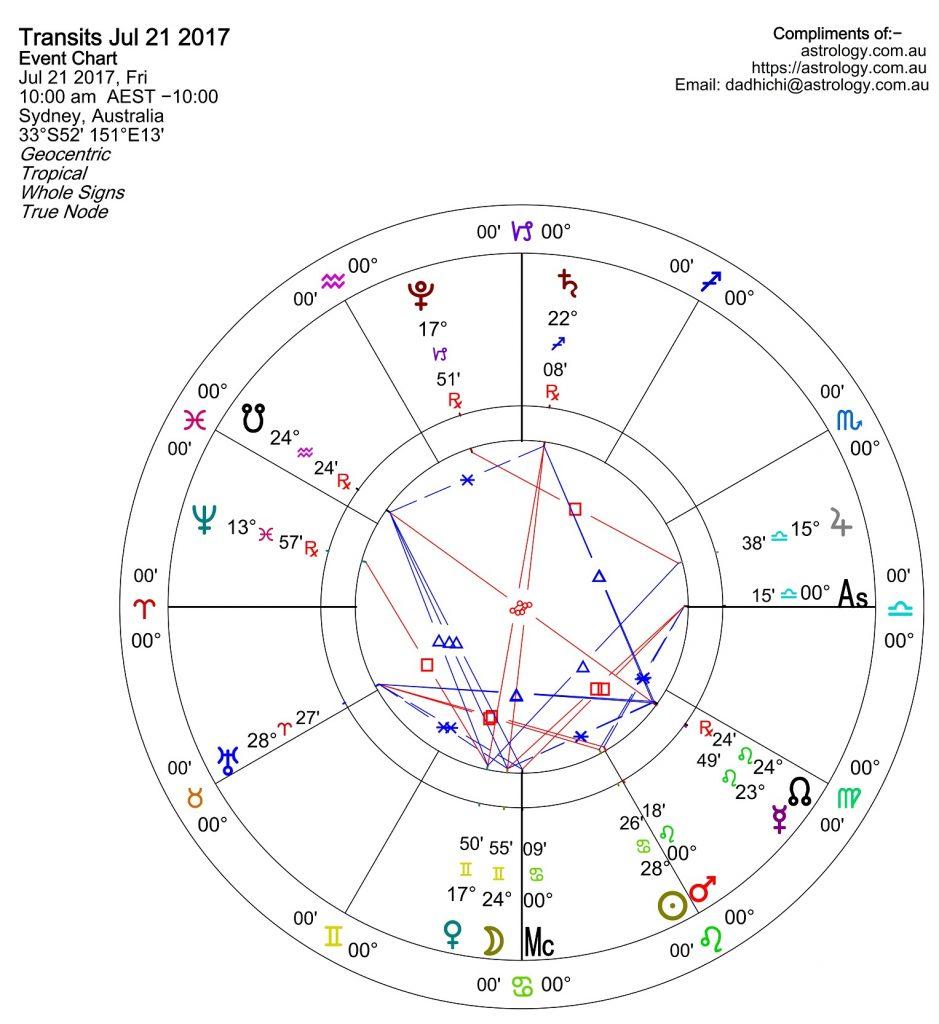 Horoscope wheel example