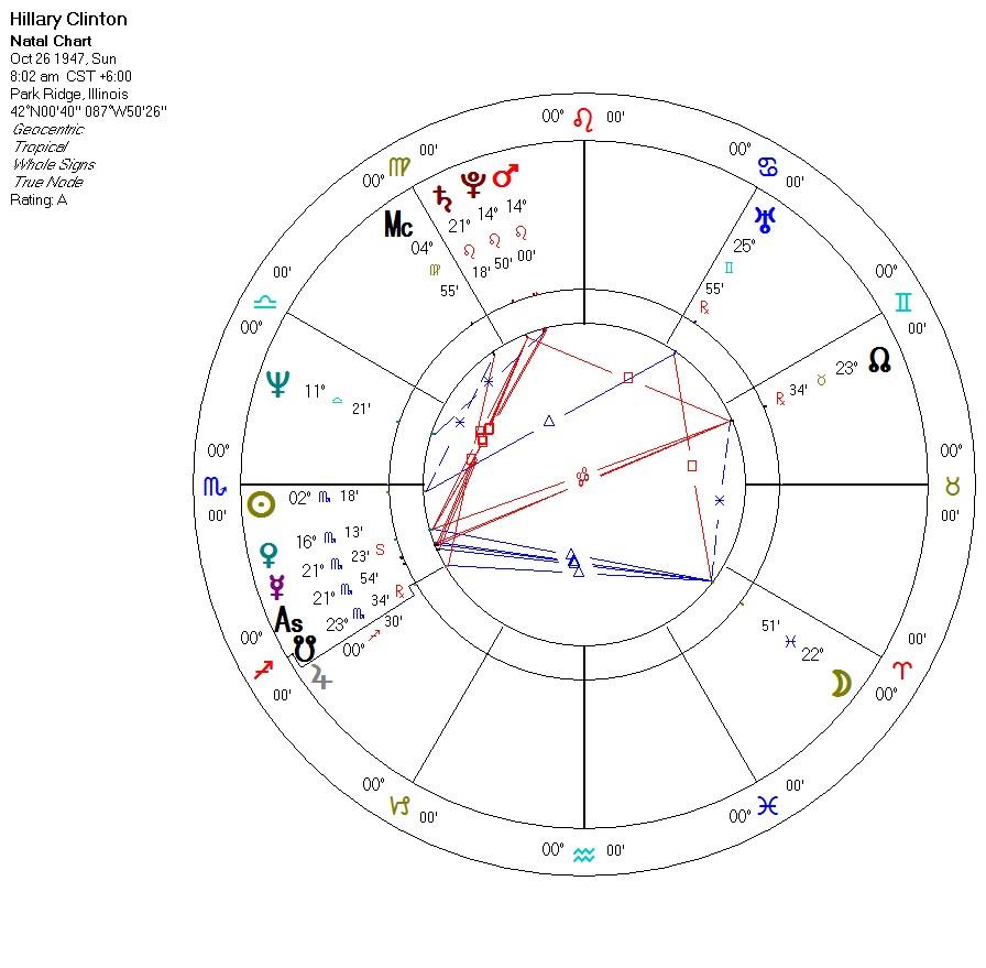 20 Vedic Astrology Hillary Clinton   Zodiac art, Zodiac and Astrology