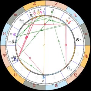 Aries chart 2018