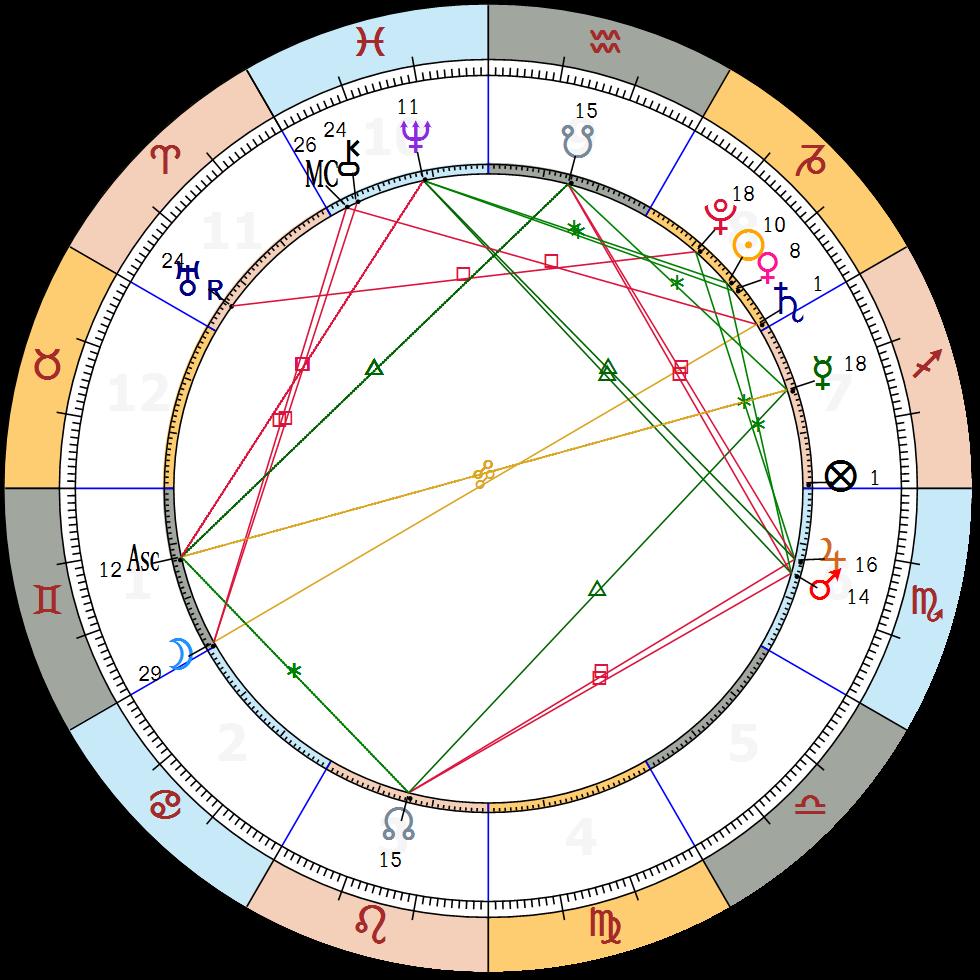 Astrology chart gemini images free any chart examples astrology chart gemini choice image free any chart examples astrology chart gemini gallery free any chart nvjuhfo Gallery