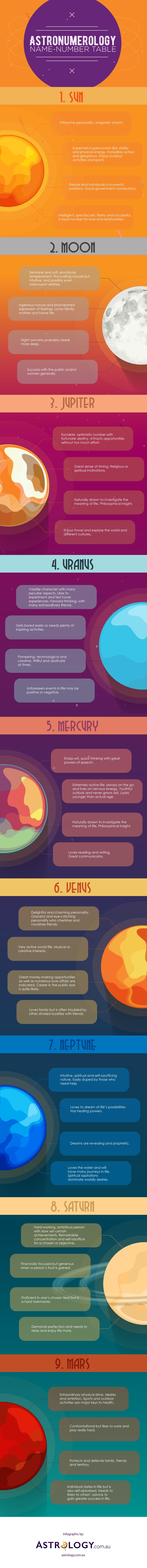 Astronumerology