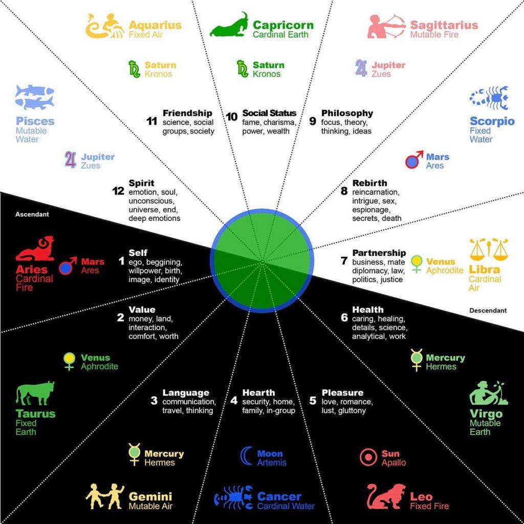 Zodiac Signs Chart