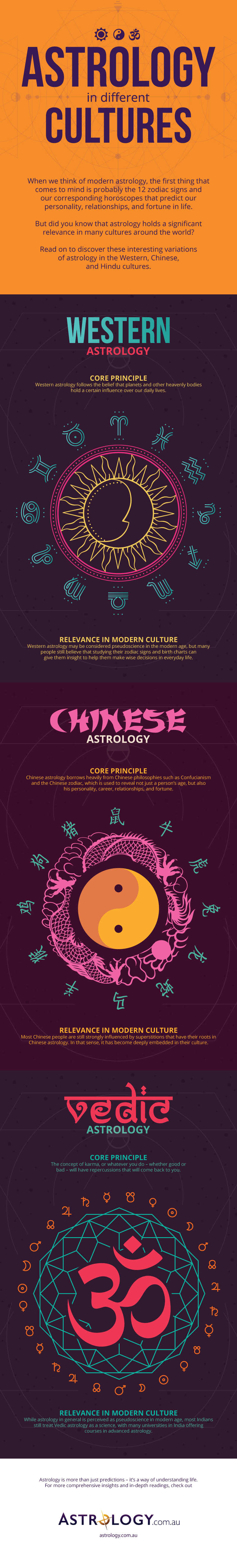 Astrology in different cultures