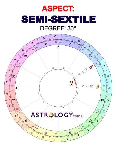 SEMI-SEXTILE Minor Aspect