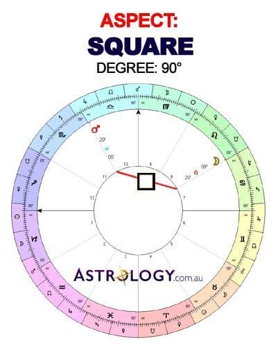 Square Major Aspect