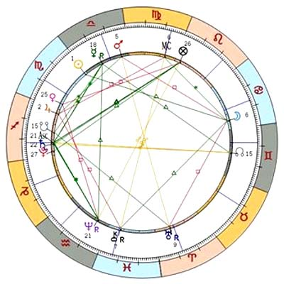 Astrology Aspects Sample Chart