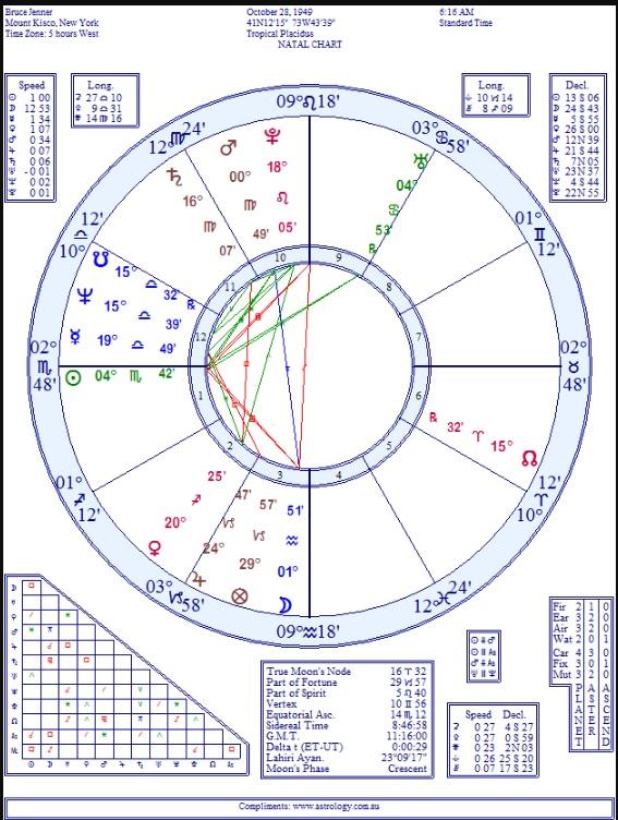 Bruce jenner horoscope chart