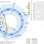 George_Bush_Jr_horoscope-150x150